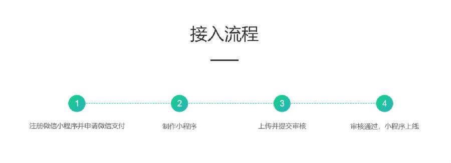 IT小喇叭小程序:企业互联网电商化首选