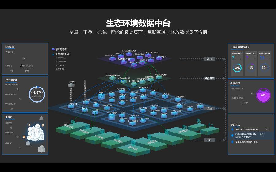 阿里公司承建四川省生态环境厅中台项目全力打造数字政府建设新标杆